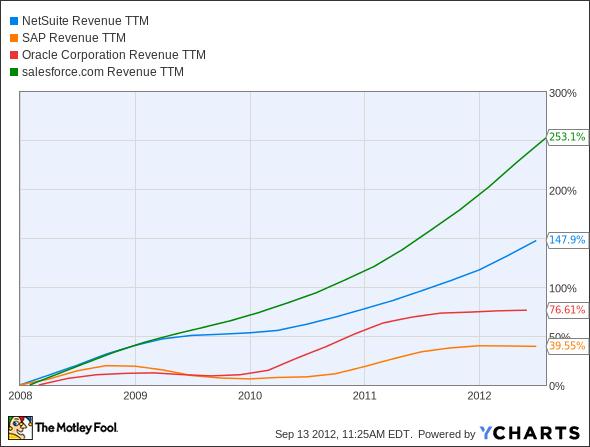 N Revenue TTM Chart
