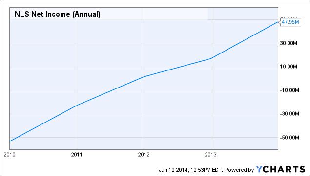 NLS Net Income (Annual) Chart