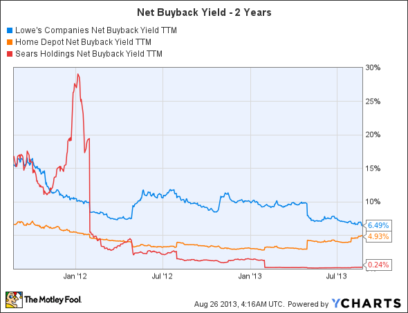 LOW Net Buyback Yield TTM Chart