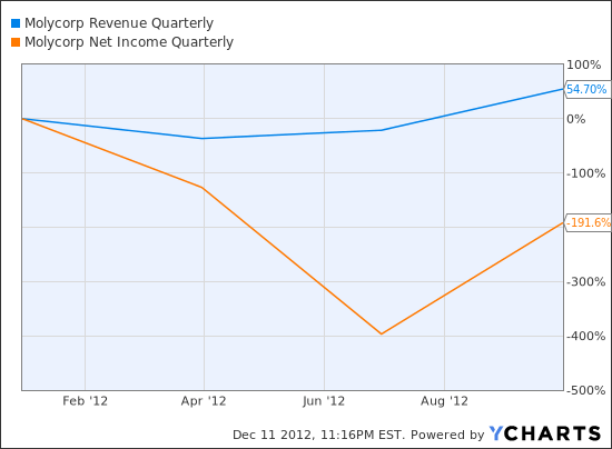 MCP Revenue Quarterly Chart
