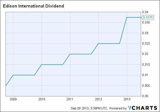 EIX Dividend Chart