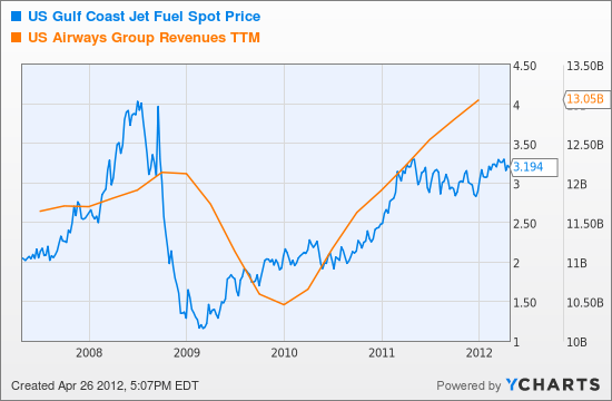 US Gulf Coast Jet Fuel Spot Price Chart