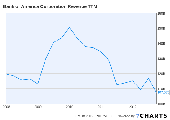 BAC Revenue TTM Chart