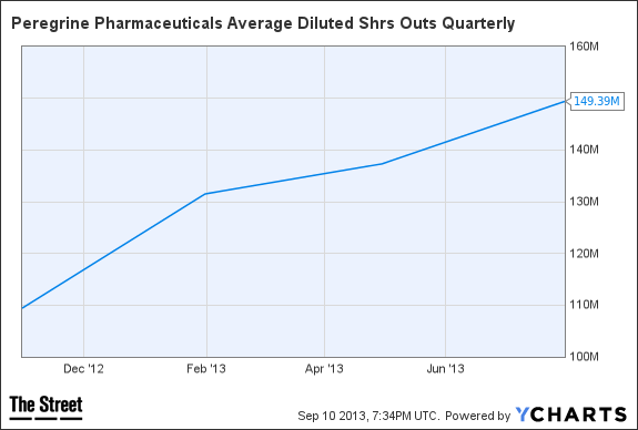 PPHM Average Diluted Shrs Outs Quarterly Chart
