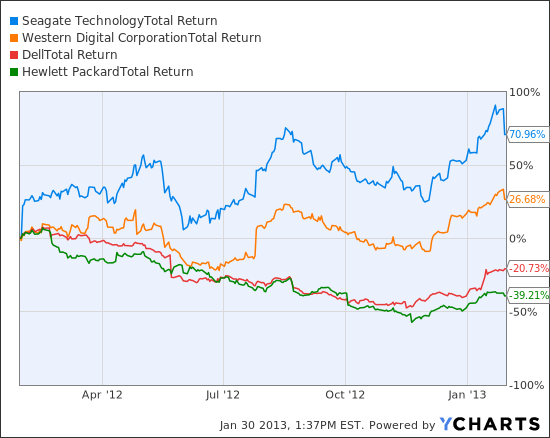 STX Total Return Price Chart