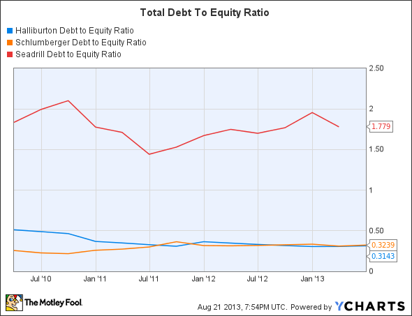 HAL Debt to Equity Ratio Chart