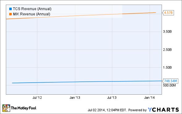 TCS Revenue (Annual) Chart