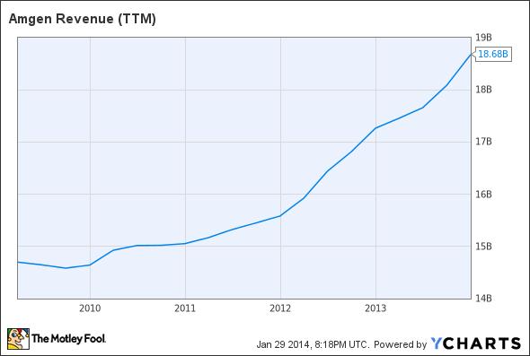 AMGN Revenue (TTM) Chart