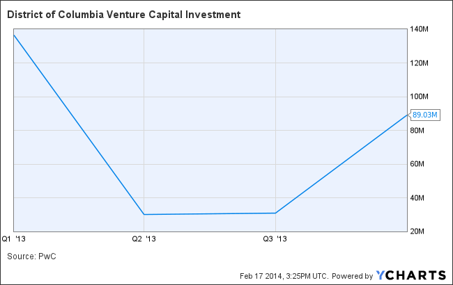 District of Columbia Venture Capital Investment Chart