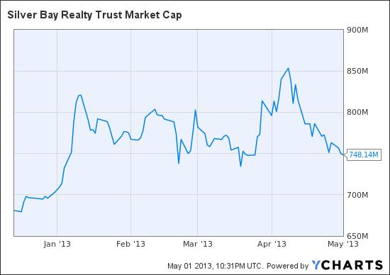 SBY Market Cap Chart