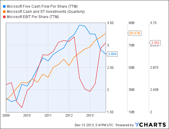 MSFT Free Cash Flow Per Share (TTM) Chart
