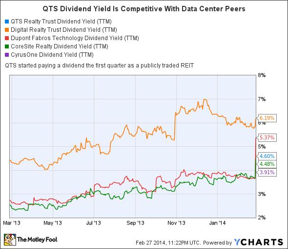 QTS Dividend Yield (TTM) Chart
