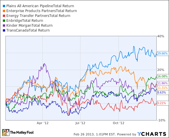 PAA Total Return Price Chart