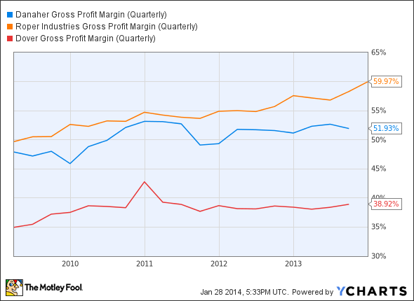 DHR Gross Profit Margin (Quarterly) Chart
