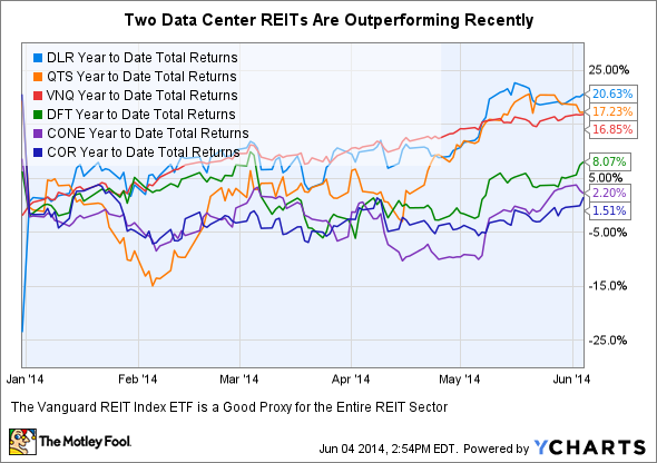 DLR Year to Date Total Returns Chart