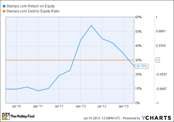 STMP Return on Equity Chart