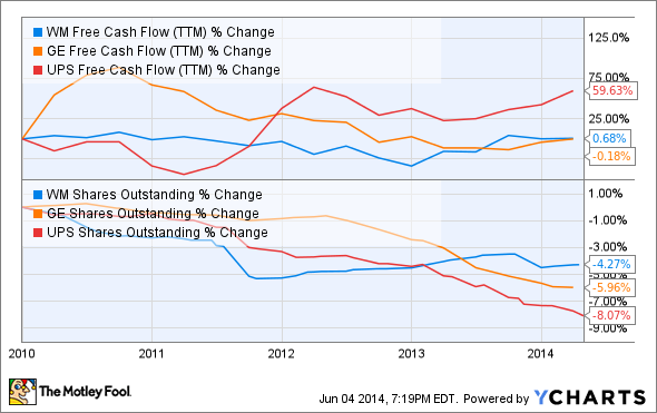 WM Free Cash Flow (TTM) Chart