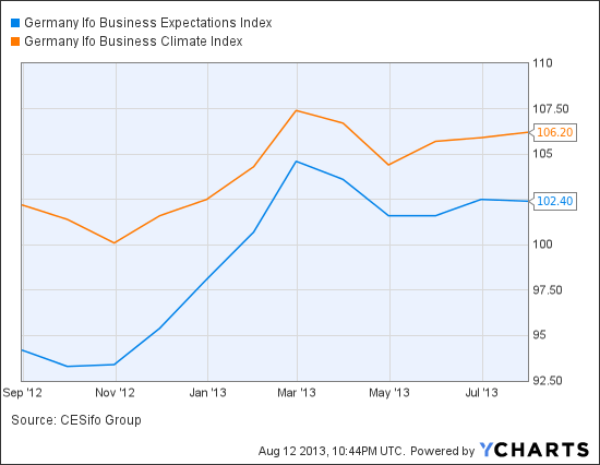 Germany Ifo Business Expectations Index Chart