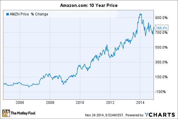 Where will amazon stock be in 10 years nasdaq com