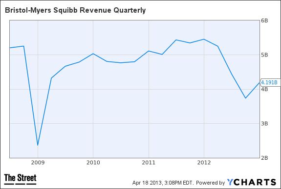 BMY Revenue Quarterly Chart