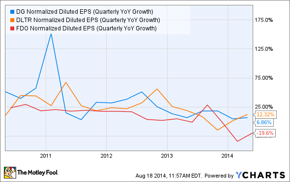 DG Normalized Diluted EPS (Quarterly YoY Growth) Chart