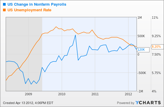 US Change in Nonfarm Payrolls Char