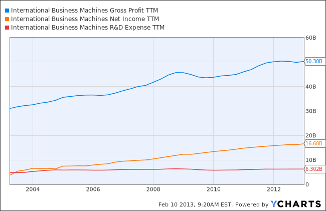 IBM Gross Profit TTM Chart