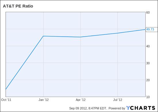 T PE Ratio Chart