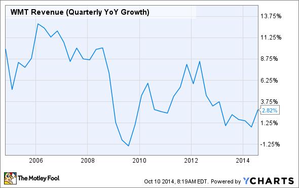 WMT Revenue (Quarterly YoY Growth) Chart