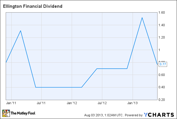 EFC Dividend Chart