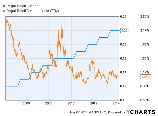 RBC Dividend Chart
