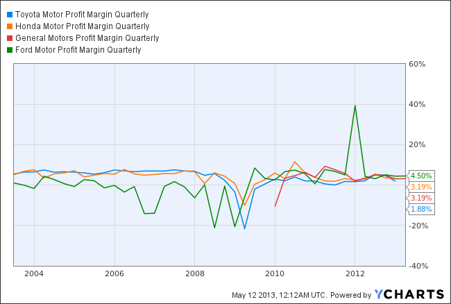 TM Profit Margin Quarterly Chart