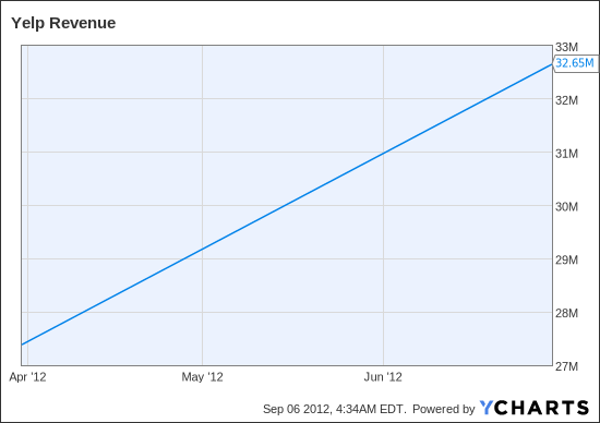 YELP Revenue Chart
