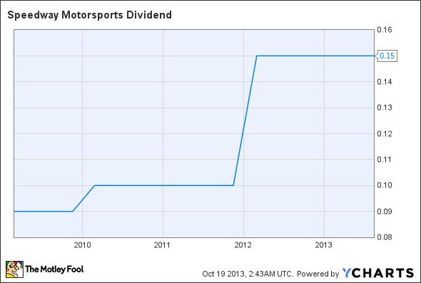 TRK Dividend Chart
