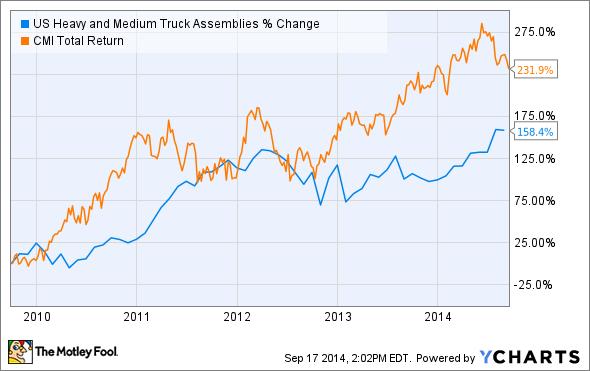 US Heavy and Medium Truck Assemblies Chart