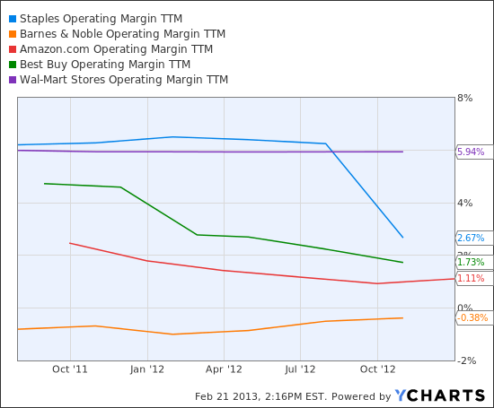 SPLS Operating Margin TTM Chart