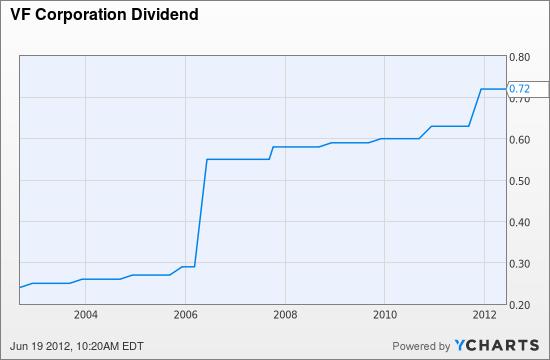 VFC Dividend Chart