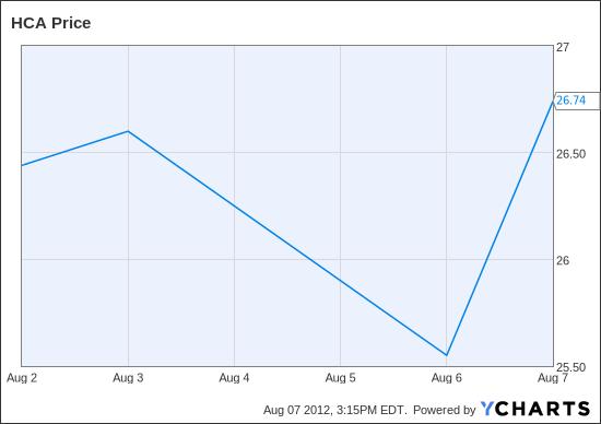 HCA Chart