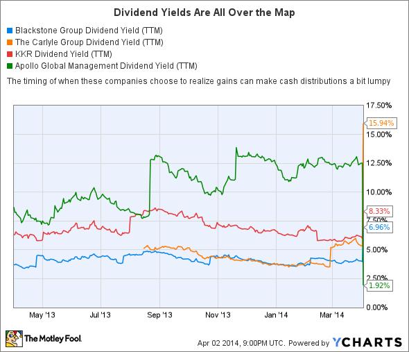 BX Dividend Yield (TTM) Chart