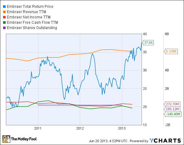 ERJ Total Return Price Chart