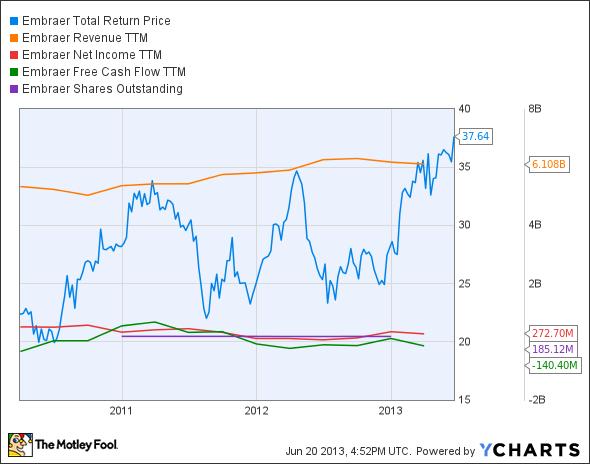 ERJ Total Return Price Chart