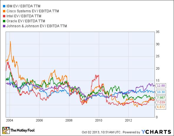 IBM EV / EBITDA TTM Chart