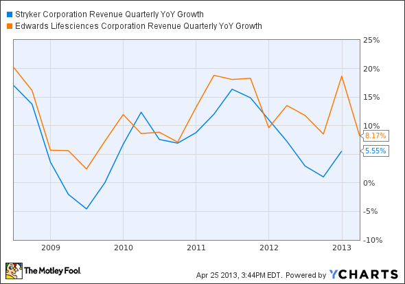 SYK Revenue Quarterly YoY Growth Chart