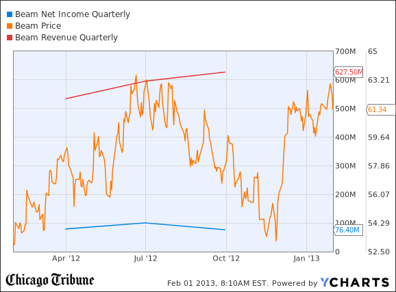BEAM Net Income Quarterly Chart
