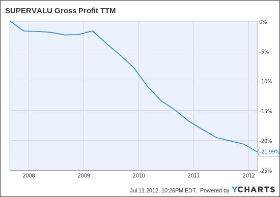 SVU Gross Profit TTM Chart