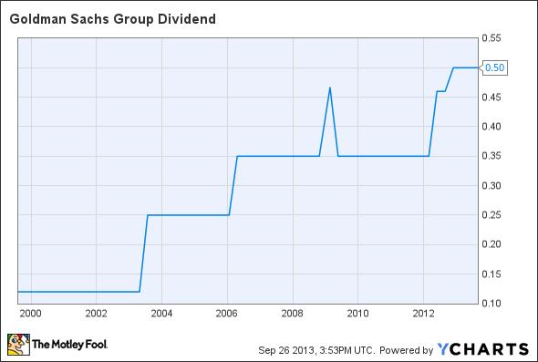 GS Dividend Chart