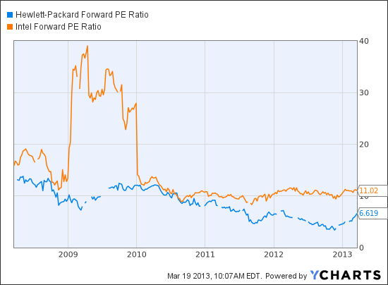 HPQ Forward PE Ratio Chart