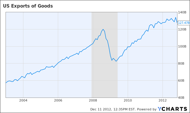 US Exports of Goods Chart