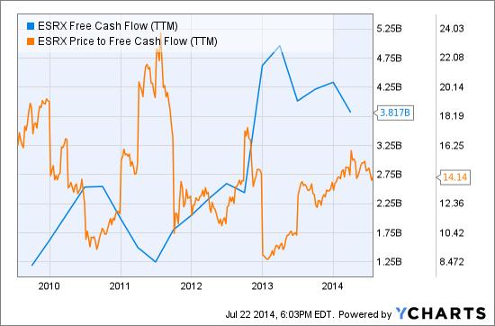 ESRX Free Cash Flow (TTM) Chart