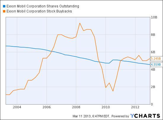 Eon Vs Chevron In Charts